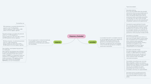 Mind Map: Empresa y Sociedad