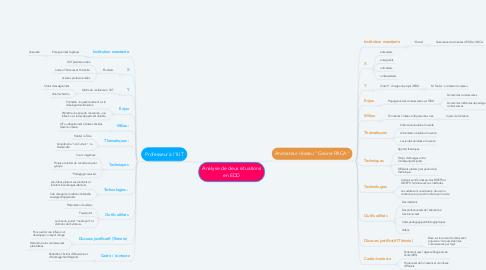 Mind Map: Analyse de deux situations en EDD