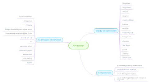 Mind Map: Animation