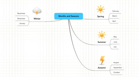 Mind Map: Months and Seasons