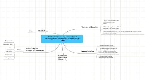 Mind Map: The Implications and Importance of Greek