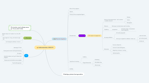 Mind Map: Lektionsstruktur 2018/19