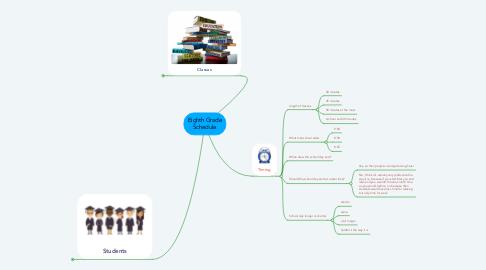 Mind Map: Eighth Grade Schedule