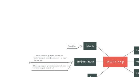 Mind Map: MOEX.help