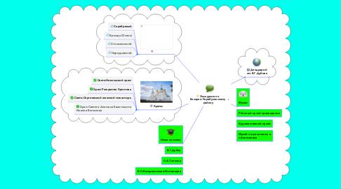 Mind Map: Экскурсия по  Базарно-Карабулакскому  району