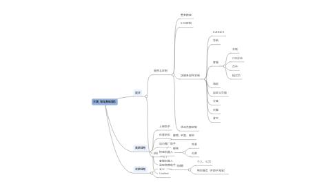 Mind Map: 天潮_淘宝基础服务
