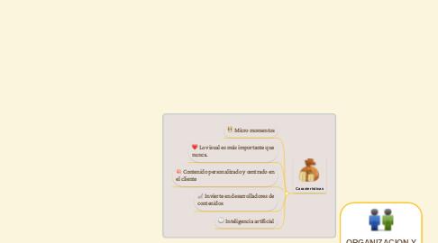 Mind Map: ORGANIZACION Y METODOS