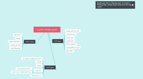 Mind Map: الحقوق والواجبات الاسرية