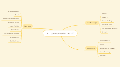 Mind Map: ICD communication tools