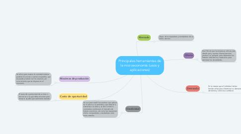 Mind Map: Principales herramientas de la microeconomía (usos y aplicaciones)