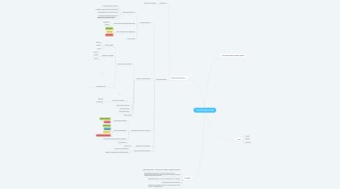 Mind Map: Риск Менеджмент