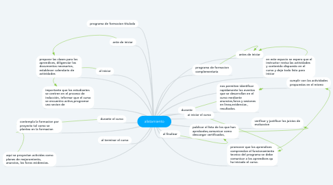 Mind Map: alistamiento