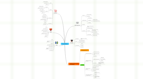 Mind Map: tema: Mobilidade