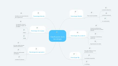Mind Map: Clasificación de la tecnología