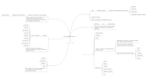 Mind Map: TIPOLOGIA TEXTUAL