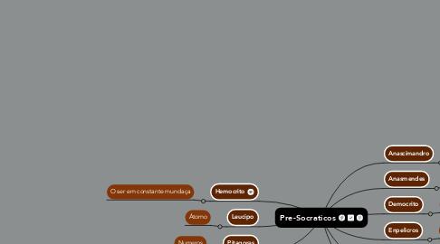 Mind Map: Pre-Socraticos