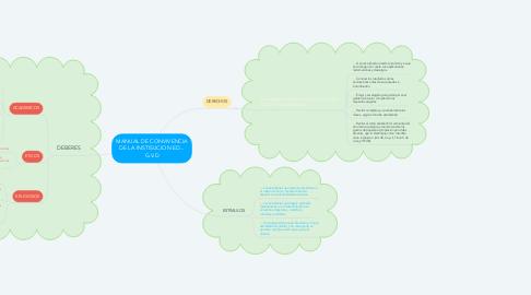 Mind Map: MANUAL DE CONVIVENCIA DE LA INSTISUCION ED... G.V.D