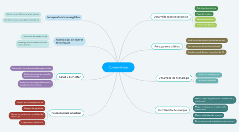 Mind Map: Co-beneficios