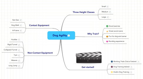 Mind Map: Dog Agility