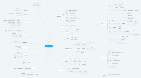 Mind Map: MS interview