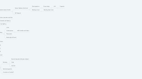 Mind Map: Maria Gooch and Brendan O'Reilly of wedding
