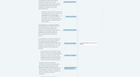 Mind Map: LA INGENIERÍA GENÉTICA Y SUS IMPLICACIONES.