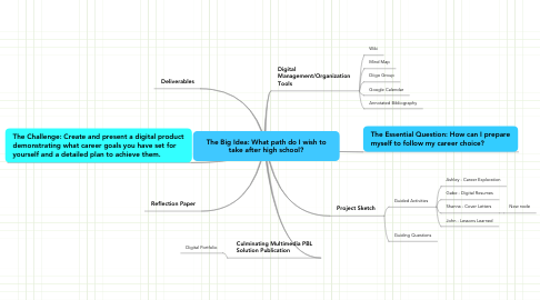 Mind Map: The Big Idea: What path do I wish to