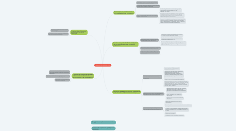 Mind Map: Référentiel C2i2  MEAD ESEQ 2018