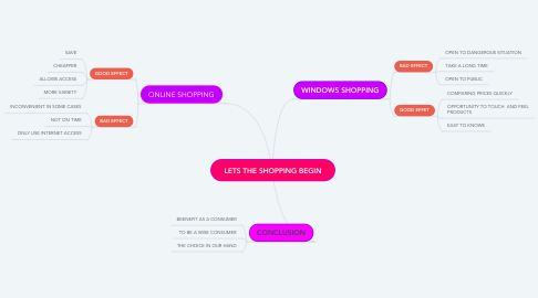 Mind Map: LETS THE SHOPPING BEGIN
