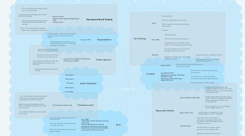 Mind Map: Kerangka Teori
