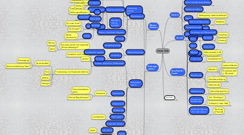 Mind Map: Unsere Welt