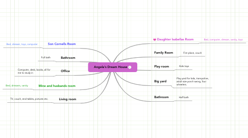 Mind Map: Angela's Dream House