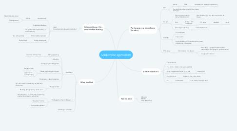 Mind Map: Udskrivelse og medicin