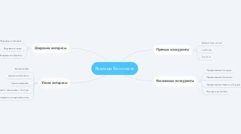 Mind Map: Реклама Вконтакте