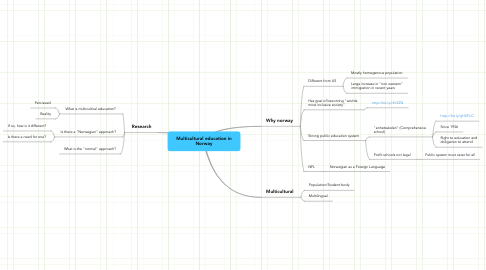Mind Map: Multicultural education in Norway