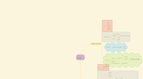 Mind Map: CIENCIAS  Formales  Y  EMPÍRICAS