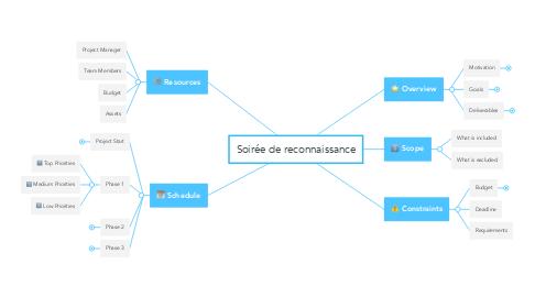 Mind Map: Soirée de reconnaissance