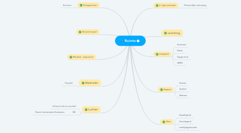 Mind Map: Ruimte