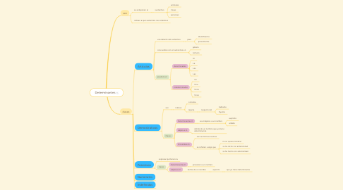 Mind Map: Determinantes