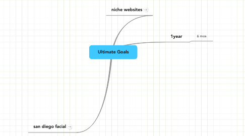 Mind Map: Ultimate Goals