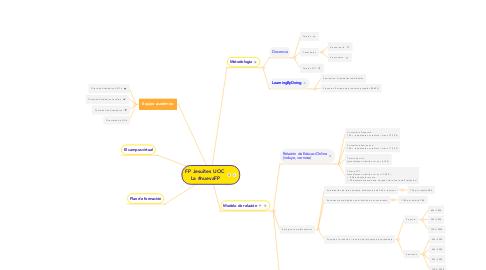 Mind Map: FP Jesuïtes UOC  La #nuevaFP