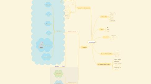 Mind Map: Toxicologie