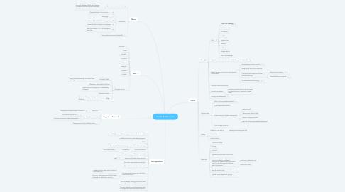 Mind Map: Social Media in TnL