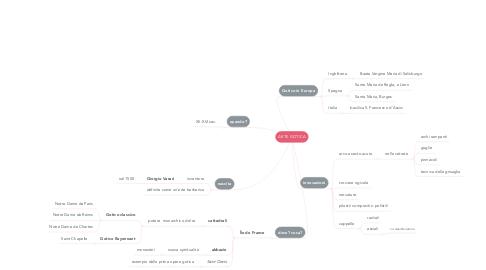 Mind Map: ARTE GOTICA