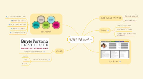 Mind Map: BUYER PERSONA