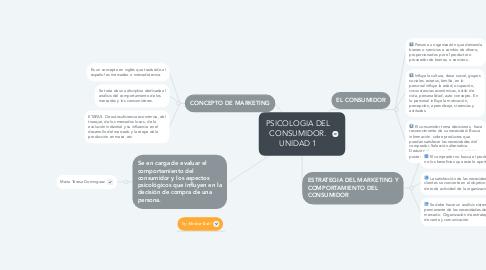 Mind Map: PSICOLOGIA DEL CONSUMIDOR. UNIDAD 1
