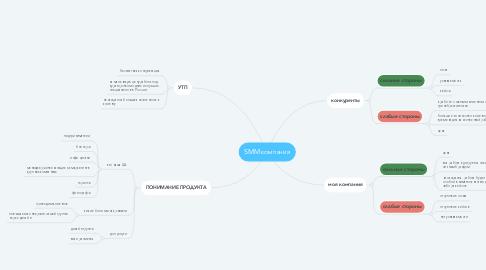 Mind Map: SMM компания