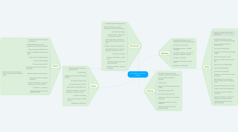 Mind Map: Competing in a global market!