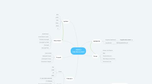 Mind Map: HIDRO OSEANOGRAFI