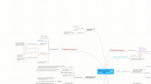 Mind Map: Gestión Comunitaria TECK
